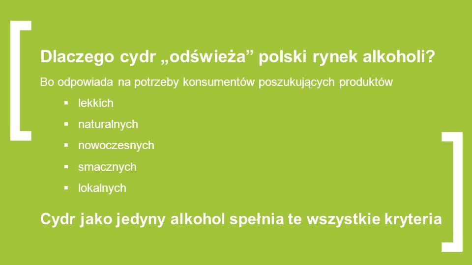 """[ Dlaczego cydr """"odświeża polski rynek alkoholi Bo odpowiada na potrzeby konsumentów poszukujących produktów."""